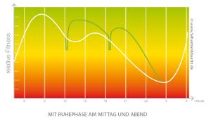 Powernapping-Grafik_Pause-Mittags-und-Abends_Sebastian-Mauritz