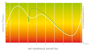 Powernapping-Grafik_Pause-Mittags_Sebastian-Mauritz