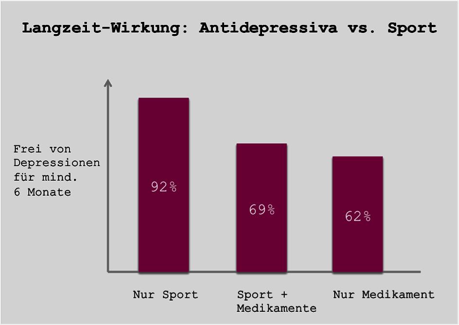 sport-vs-antidepressiva